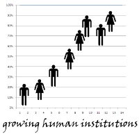 growing human institutions