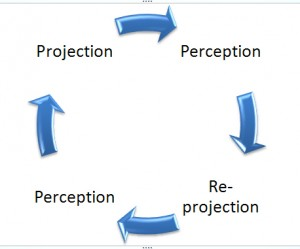 projection perception loop